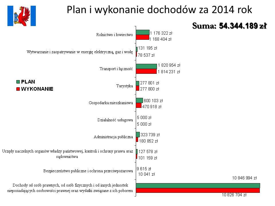 Plan i wykonanie dochodów za 2014 rok Suma: 54.344.189 zł
