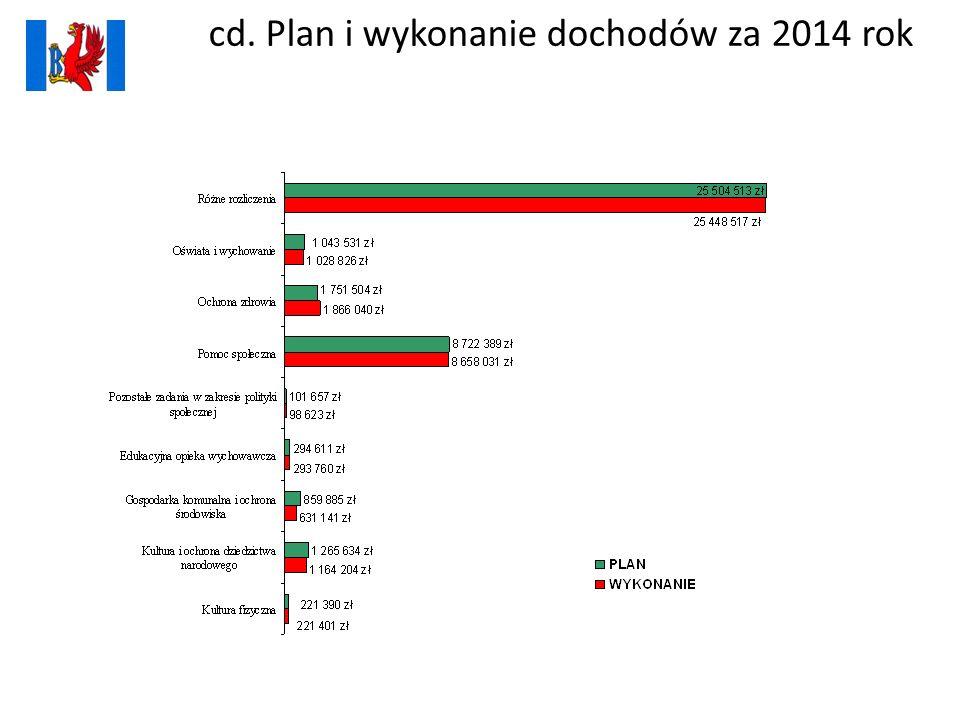 cd. Plan i wykonanie dochodów za 2014 rok