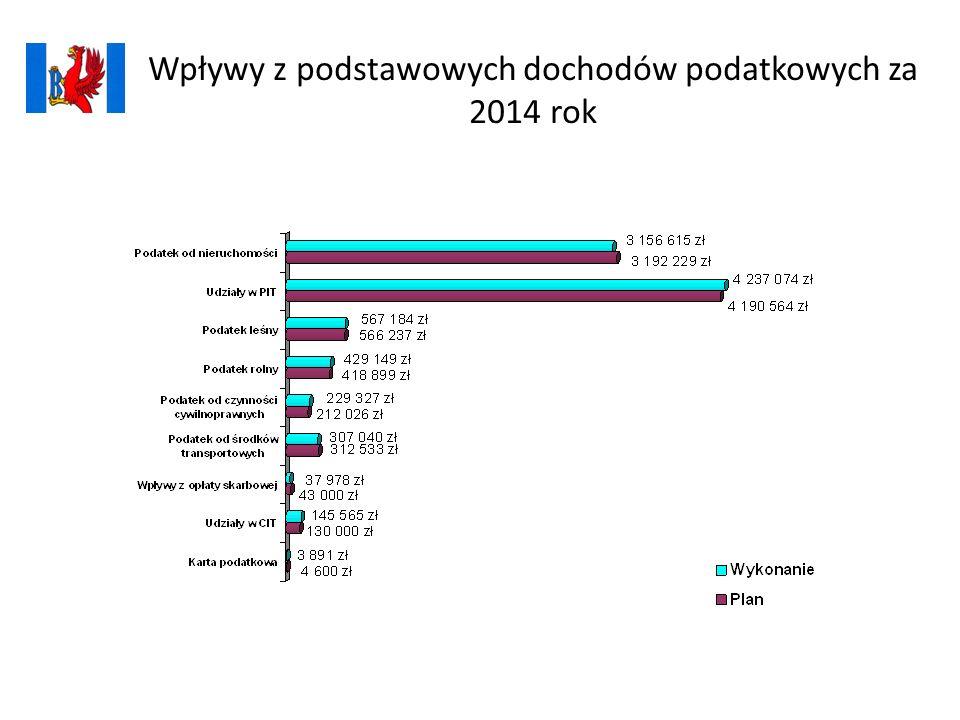 Wpływy z podstawowych dochodów podatkowych za 2014 rok