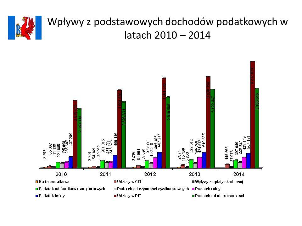 Wpływy z podstawowych dochodów podatkowych w latach 2010 – 2014