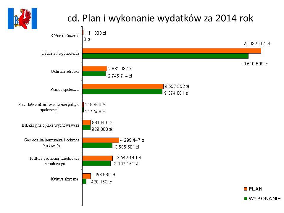 cd. Plan i wykonanie wydatków za 2014 rok