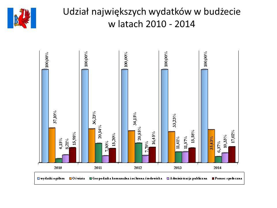 Udział największych wydatków w budżecie w latach 2010 - 2014