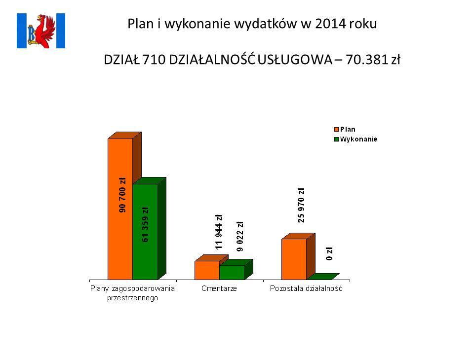 Plan i wykonanie wydatków w 2014 roku DZIAŁ 710 DZIAŁALNOŚĆ USŁUGOWA – 70.381 zł