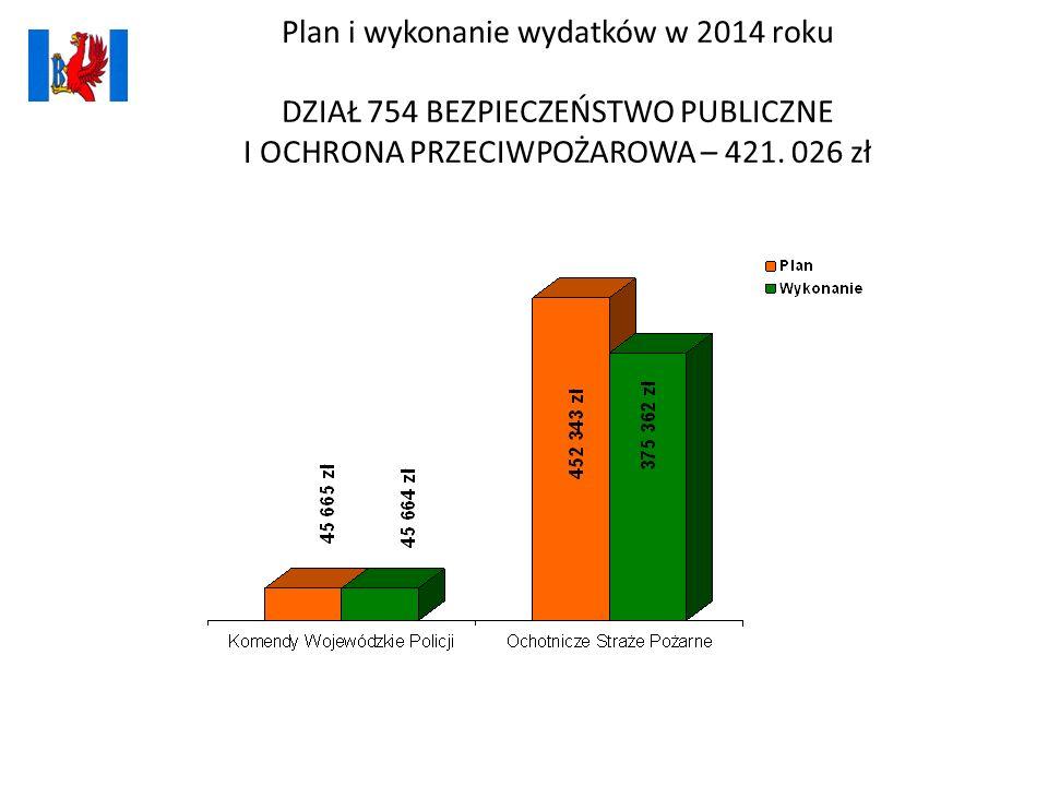 Plan i wykonanie wydatków w 2014 roku DZIAŁ 754 BEZPIECZEŃSTWO PUBLICZNE I OCHRONA PRZECIWPOŻAROWA – 421. 026 zł