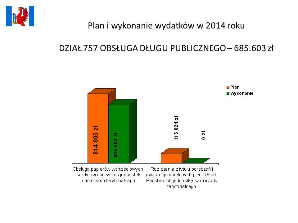 Plan i wykonanie wydatków w 2014 roku DZIAŁ 757 OBSŁUGA DŁUGU PUBLICZNEGO – 685.603 zł