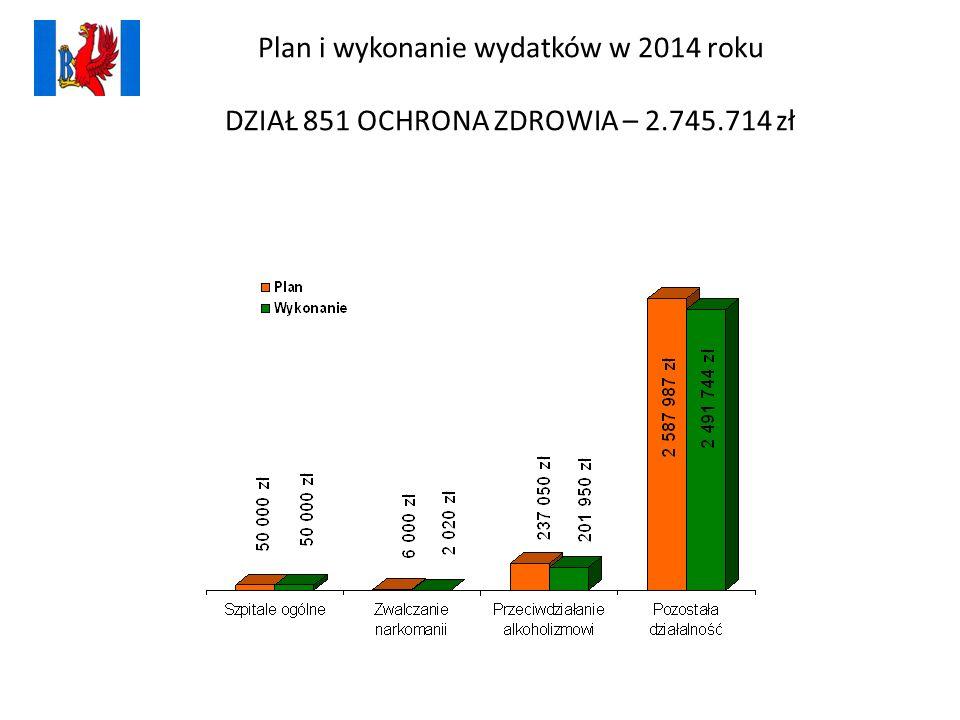 Plan i wykonanie wydatków w 2014 roku DZIAŁ 851 OCHRONA ZDROWIA – 2.745.714 zł