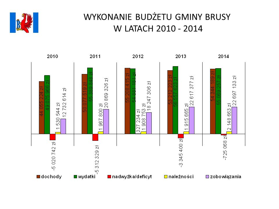 WYKONANIE BUDŻETU GMINY BRUSY W LATACH 2010 - 2014