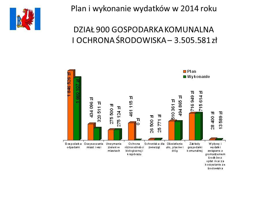 Plan i wykonanie wydatków w 2014 roku DZIAŁ 900 GOSPODARKA KOMUNALNA I OCHRONA ŚRODOWISKA – 3.505.581 zł