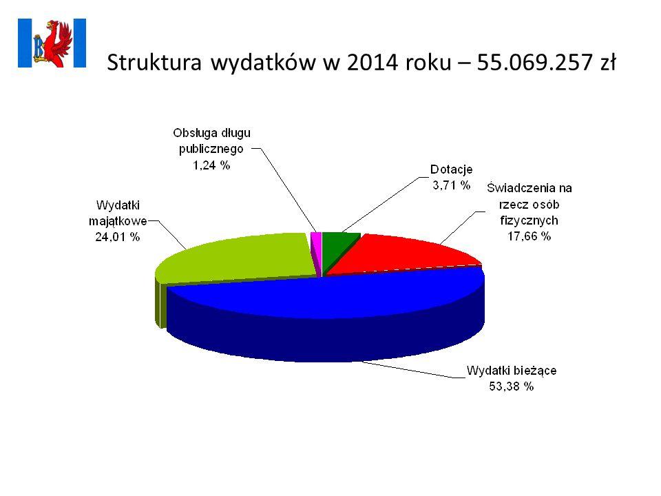Struktura wydatków w 2014 roku – 55.069.257 zł