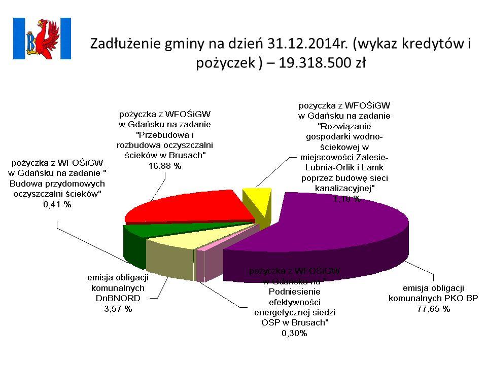 Zadłużenie gminy na dzień 31.12.2014r. (wykaz kredytów i pożyczek ) – 19.318.500 zł