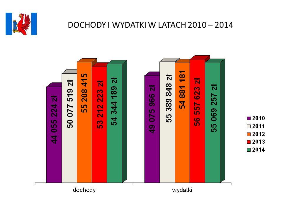 Plan i wykonanie wydatków w 2014 roku DZIAŁ 926 KULTURA FIZYCZNA - 428.163 zł