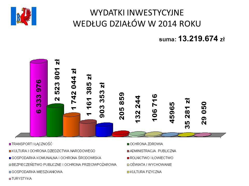 WYDATKI INWESTYCYJNE WEDŁUG DZIAŁÓW W 2014 ROKU suma: 13.219.674 zł