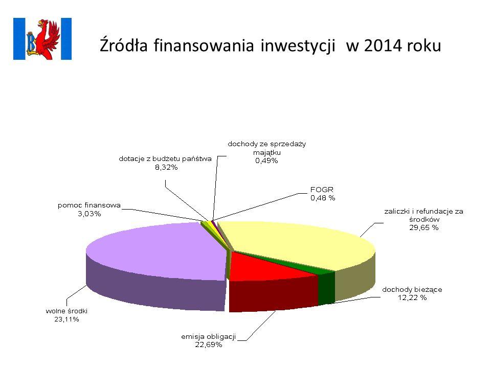 Źródła finansowania inwestycji w 2014 roku