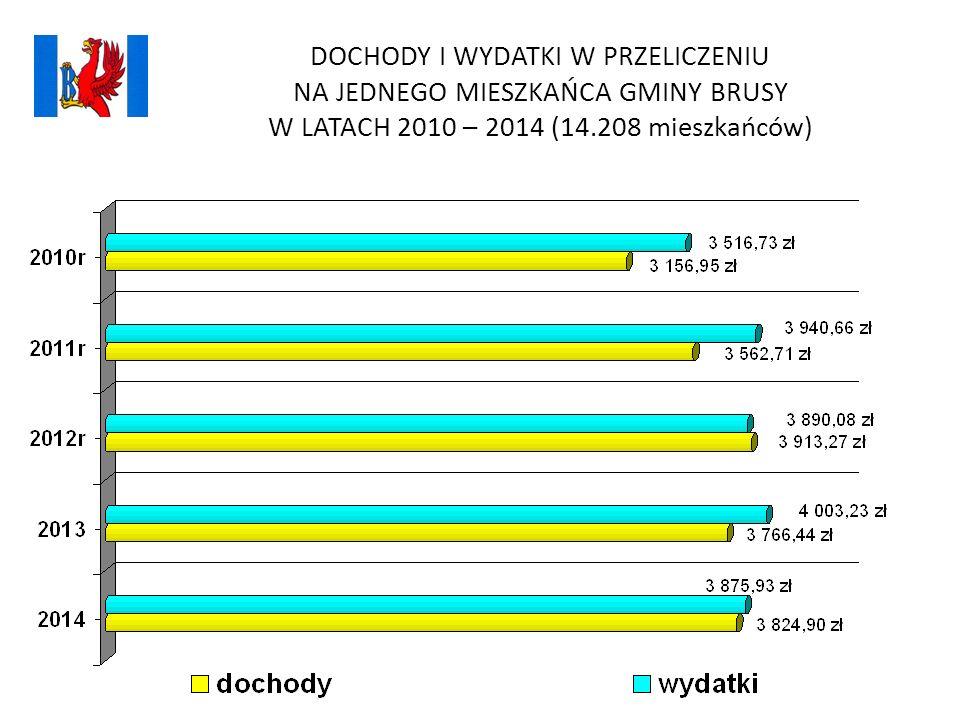 DOCHODY I WYDATKI W PRZELICZENIU NA JEDNEGO MIESZKAŃCA GMINY BRUSY W LATACH 2010 – 2014 (14.208 mieszkańców)