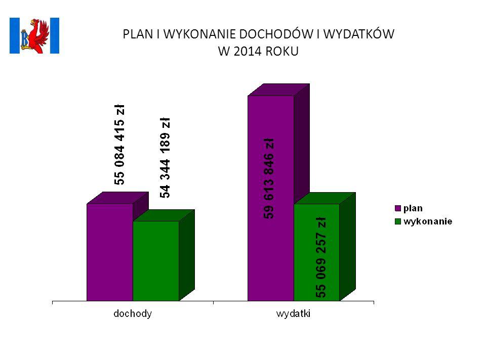 Plan i wykonanie wydatków w 2014 roku DZIAŁ 758 RÓŻNE ROZLICZENIA - 0 zł