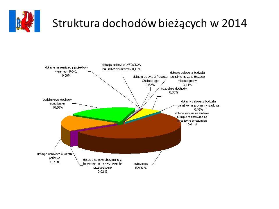 Struktura dochodów bieżących w 2014