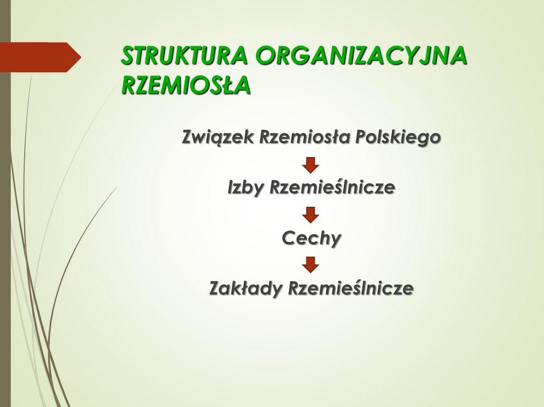 STRUKTURA ORGANIZACYJNA RZEMIOSŁA Związek Rzemiosła Polskiego Izby Rzemieślnicze Cechy Zakłady Rzemieślnicze