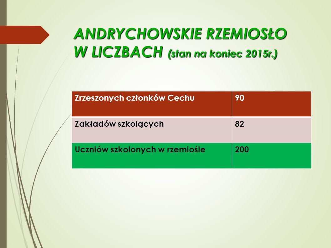 ANDRYCHOWSKIE RZEMIOSŁO W LICZBACH (stan na koniec 2015r.) Zrzeszonych członków Cechu 90 Zakładów szkolących 82 Uczniów szkolonych w rzemiośle 200