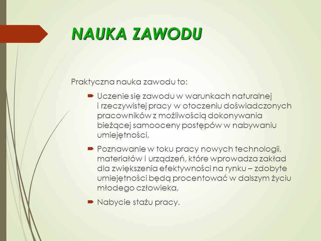 NAUKA ZAWODU Praktyczna nauka zawodu to:  Uczenie się zawodu w warunkach naturalnej i rzeczywistej pracy w otoczeniu doświadczonych pracowników z możliwością dokonywania bieżącej samooceny postępów w nabywaniu umiejętności,  Poznawanie w toku pracy nowych technologii, materiałów i urządzeń, które wprowadza zakład dla zwiększenia efektywności na rynku – zdobyte umiejętności będą procentować w dalszym życiu młodego człowieka,  Nabycie stażu pracy.