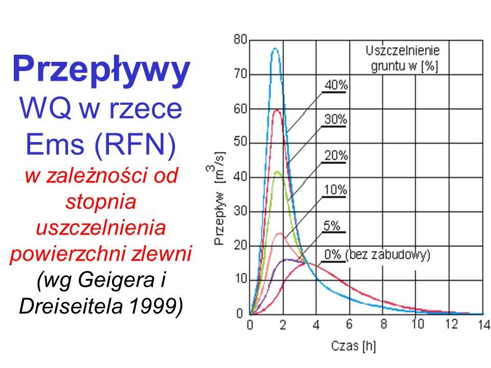 Przepływy WQ w rzece Ems (RFN) w zależności od stopnia uszczelnienia powierzchni zlewni (wg Geigera i Dreiseitela 1999)