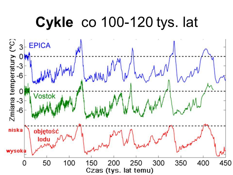 Cykle co 100-120 tys. lat