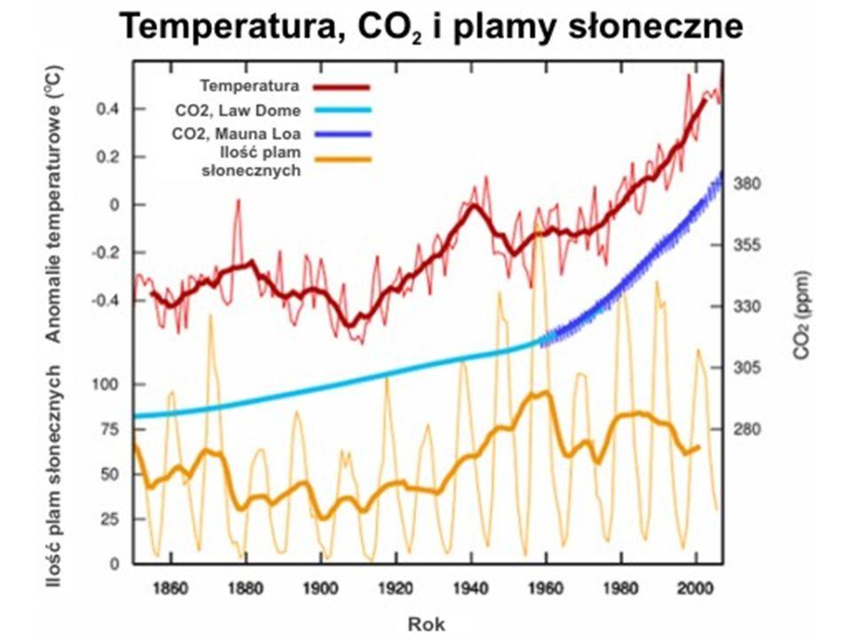 Zmiany klimatu Zmiany klimatu są faktem; Wpływ człowieka na zamiany klimatu jest stosunkowo niewielki, mimo to: Warto korzystać z odnawialnych źródeł energii, by chronić zasoby paliw kopalnych i ograniczać emisję CO 2