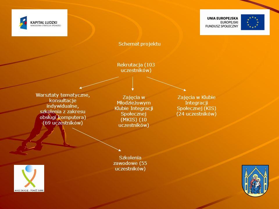 Schemat projektu Rekrutacja (103 uczestników) Zajęcia w Klubie Integracji Społecznej (KIS) (24 uczestników) Zajęcia w Młodzieżowym Klubie Integracji S