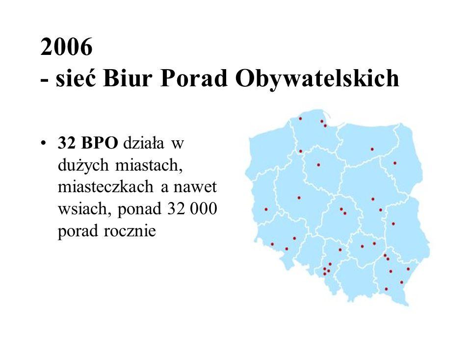 2006 - sieć Biur Porad Obywatelskich 32 BPO działa w dużych miastach, miasteczkach a nawet wsiach, ponad 32 000 porad rocznie