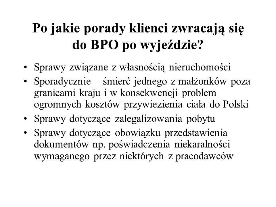 Po jakie porady klienci zwracają się do BPO po wyjeździe? Sprawy związane z własnością nieruchomości Sporadycznie – śmierć jednego z małżonków poza gr
