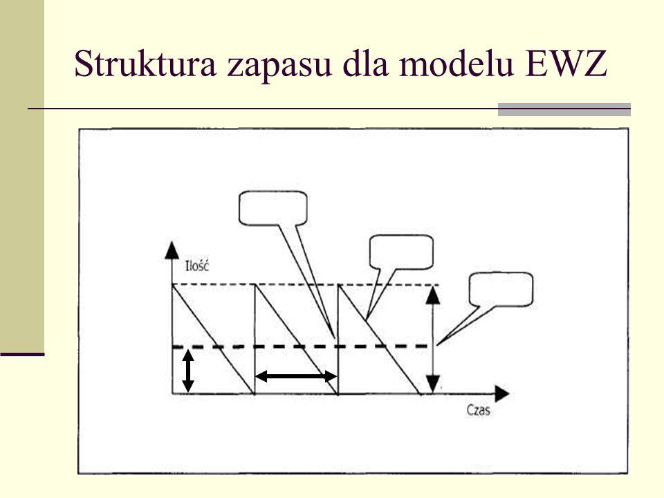 Struktura zapasu dla modelu EWZ