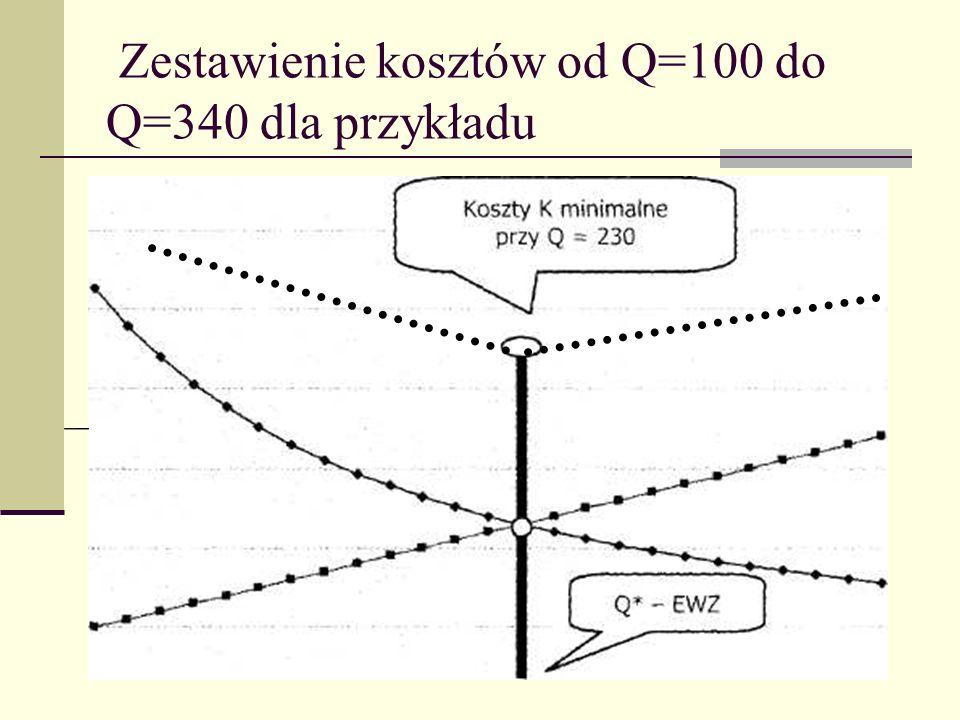 Zestawienie kosztów od Q=100 do Q=340 dla przykładu