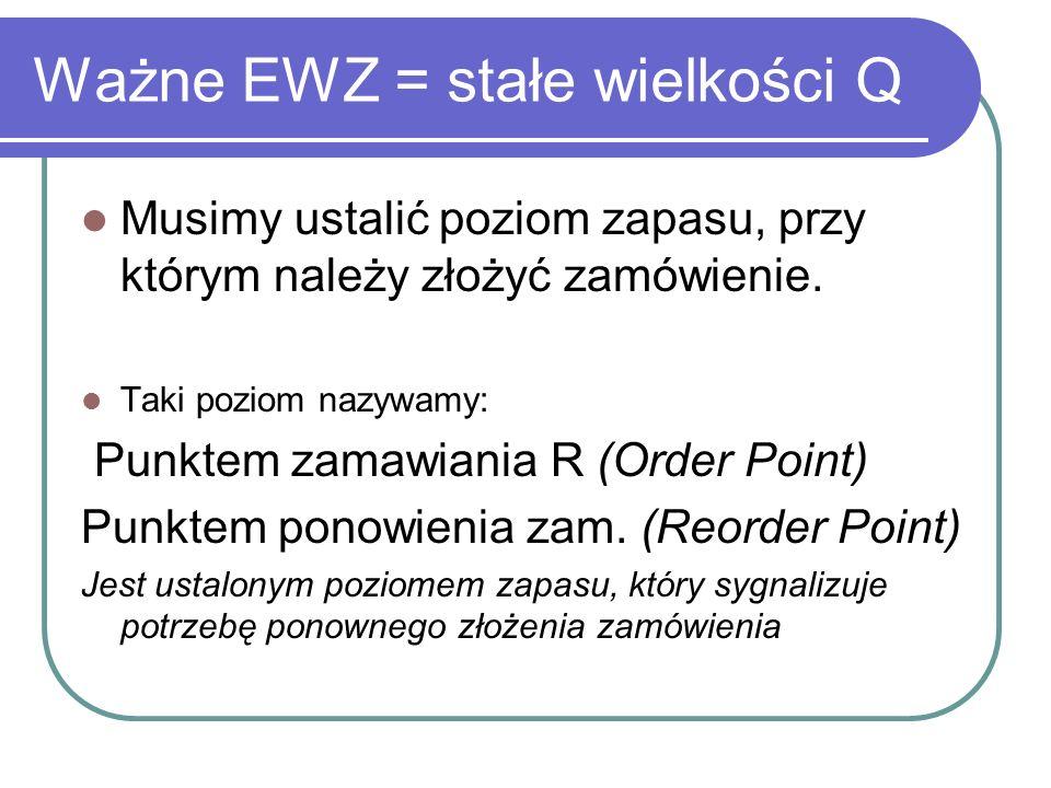 Ważne EWZ = stałe wielkości Q Musimy ustalić poziom zapasu, przy którym należy złożyć zamówienie. Taki poziom nazywamy: Punktem zamawiania R (Order Po