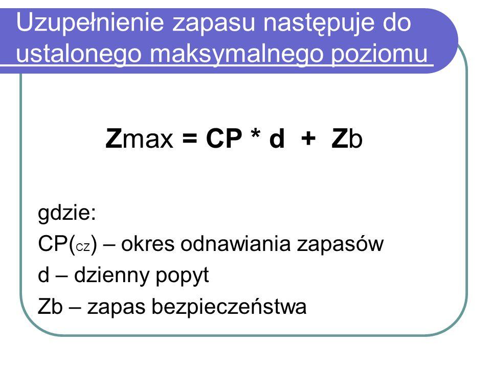 Uzupełnienie zapasu następuje do ustalonego maksymalnego poziomu Zmax = CP * d + Zb gdzie: CP( CZ ) – okres odnawiania zapasów d – dzienny popyt Zb –