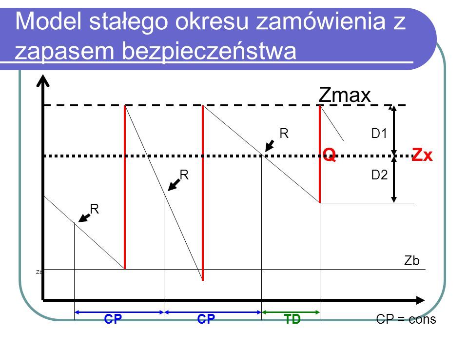 Model stałego okresu zamówienia z zapasem bezpieczeństwa Zmax R D1 Q Zx R D2 R Zb CP CP TD CP = cons