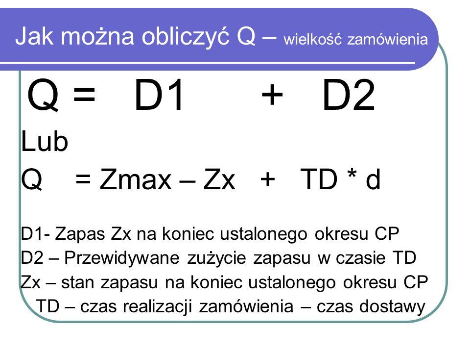 Jak można obliczyć Q – wielkość zamówienia Q = D1 + D2 Lub Q = Zmax – Zx + TD * d D1- Zapas Zx na koniec ustalonego okresu CP D2 – Przewidywane zużyci