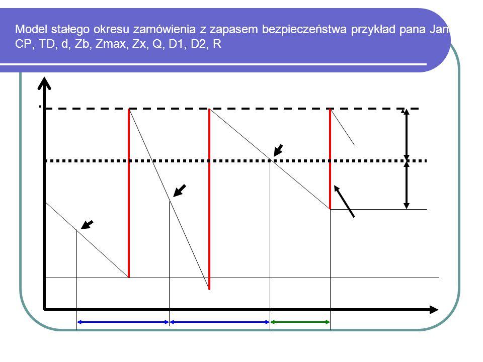 Model stałego okresu zamówienia z zapasem bezpieczeństwa przykład pana Jana CP, TD, d, Zb, Zmax, Zx, Q, D1, D2, R.