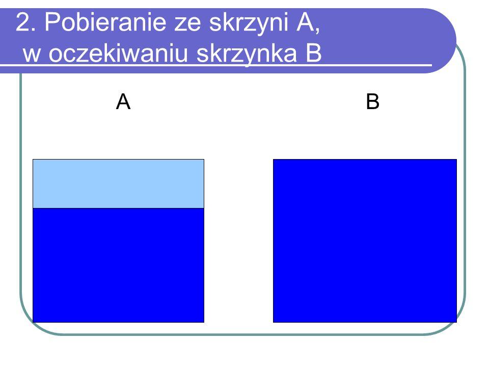 2. Pobieranie ze skrzyni A, w oczekiwaniu skrzynka B A B