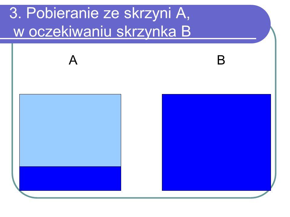 3. Pobieranie ze skrzyni A, w oczekiwaniu skrzynka B A B