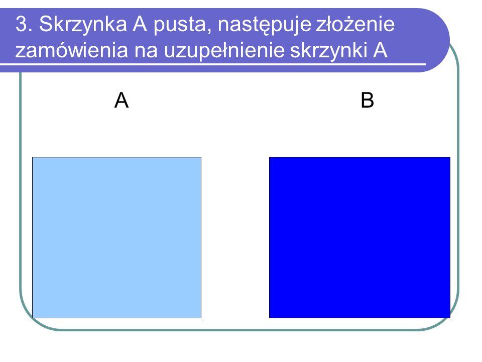 3. Skrzynka A pusta, następuje złożenie zamówienia na uzupełnienie skrzynki A A B