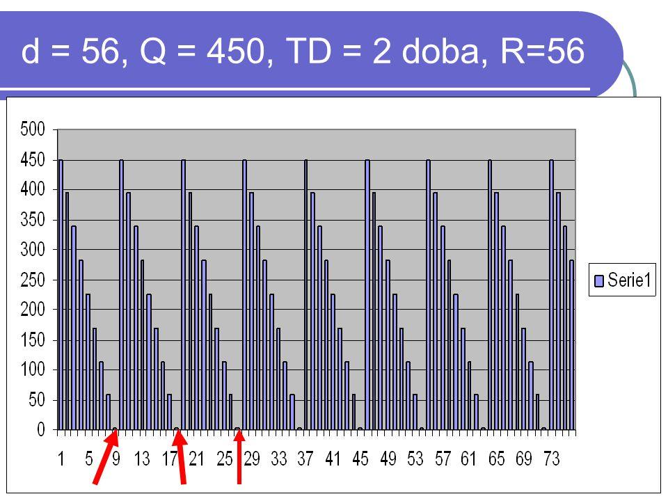 d = 56, Q = 450, TD = 2 doba, R=56