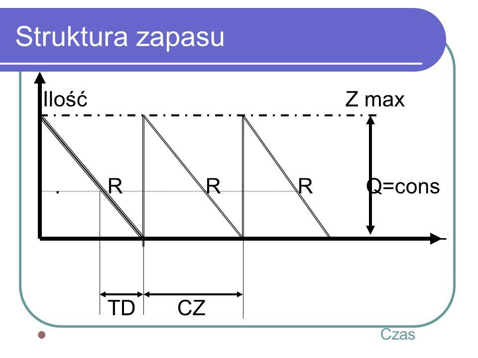 Struktura zapasu Ilość Z max. R R R Q=cons TD CZ Czas