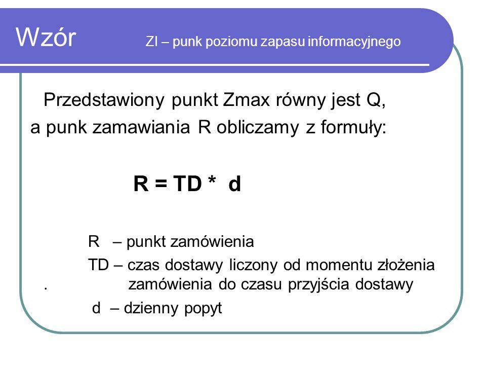 Wzór ZI – punk poziomu zapasu informacyjnego Przedstawiony punkt Zmax równy jest Q, a punk zamawiania R obliczamy z formuły: R = TD * d R – punkt zamó