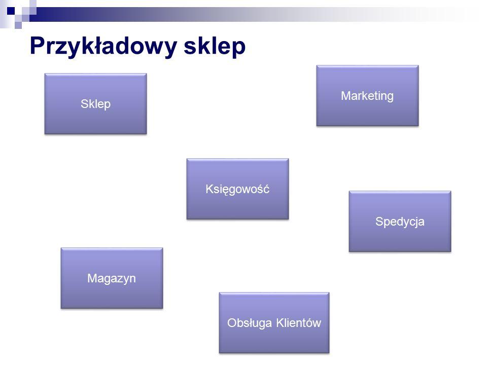 Księgowość Marketing Obsługa Klientów Spedycja Sklep Magazyn Przykładowy sklep