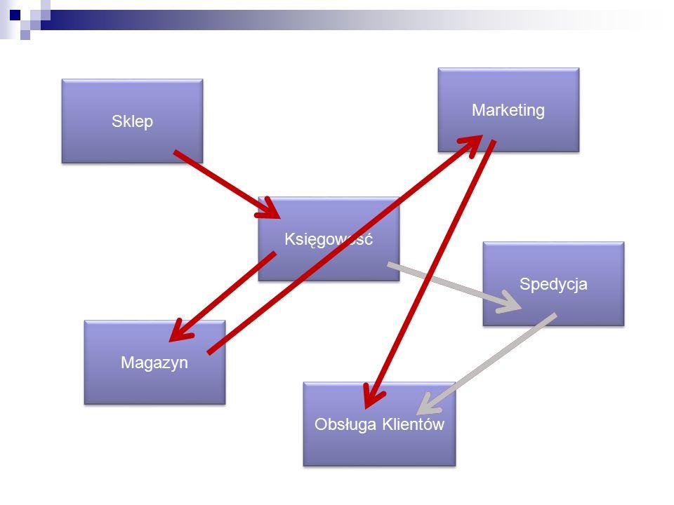 Księgowość Marketing Obsługa Klientów Spedycja Sklep Magazyn