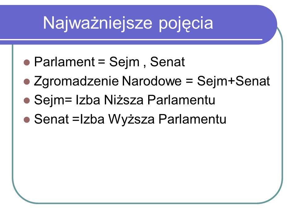 POSŁOWIE KADENCJI 2015-2019 W Sejmie VIII kadencji zasiadają przedstawiciele ugrupowań: PiS, PO, Kukiz 15, Nowoczesna, PSL Prezydium VIII kadencji Sejmu -od 12XI2015 Wicemarszałkowie: Joachim Brudziński (PiS) Joachim Brudziński Barbara Dolniak (Nowoczesna) Barbara DolniakNowoczesna Małgorzata Kidawa-Błońska (PO) Małgorzata Kidawa-BłońskaPO Ryszard Terlecki (PiS) Ryszard Terlecki Stanisław Tyszka (Kukiz'15) Stanisław TyszkaKukiz'15