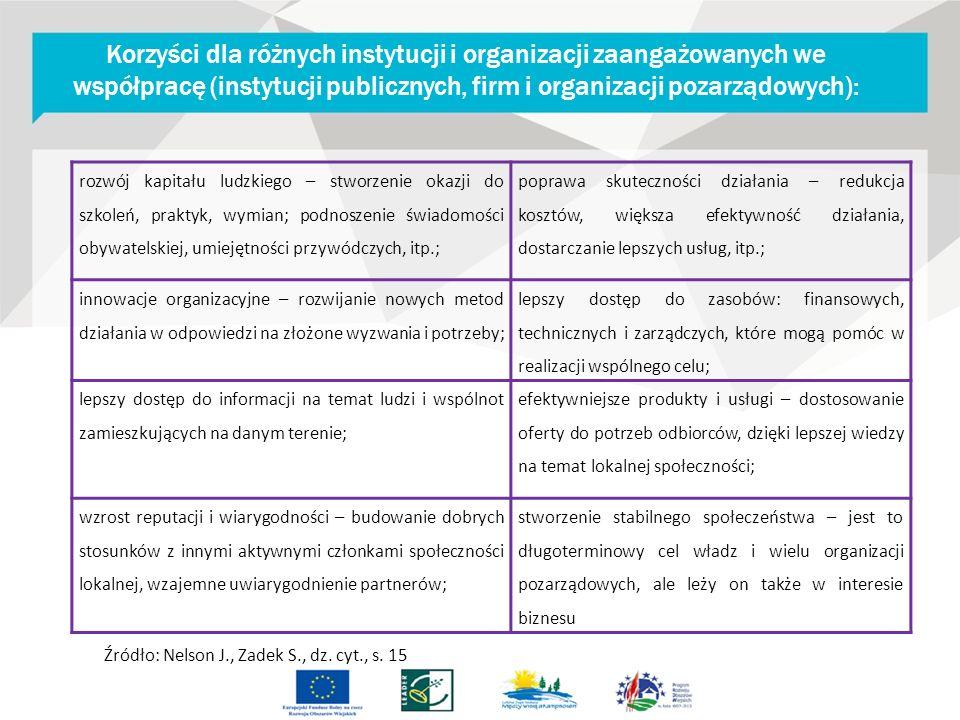 Korzyści dla różnych instytucji i organizacji zaangażowanych we współpracę (instytucji publicznych, firm i organizacji pozarządowych): rozwój kapitału