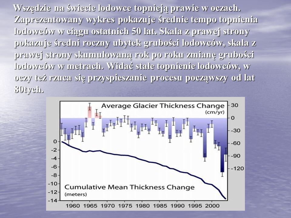 Wszędzie na świecie lodowce topnieją prawie w oczach. Zaprezentowany wykres pokazuje średnie tempo topnienia lodowców w ciągu ostatnich 50 lat. Skala