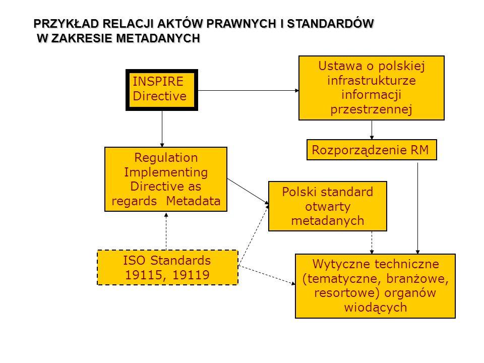 Ustawa o polskiej infrastrukturze informacji przestrzennej ISO Standards 19115, 19119 Polski standard otwarty metadanych INSPIRE Directive Regulation Implementing Directive as regards Metadata Rozporządzenie RM Wytyczne techniczne (tematyczne, branżowe, resortowe) organów wiodących PRZYKŁAD RELACJI AKTÓW PRAWNYCH I STANDARDÓW W ZAKRESIE METADANYCH