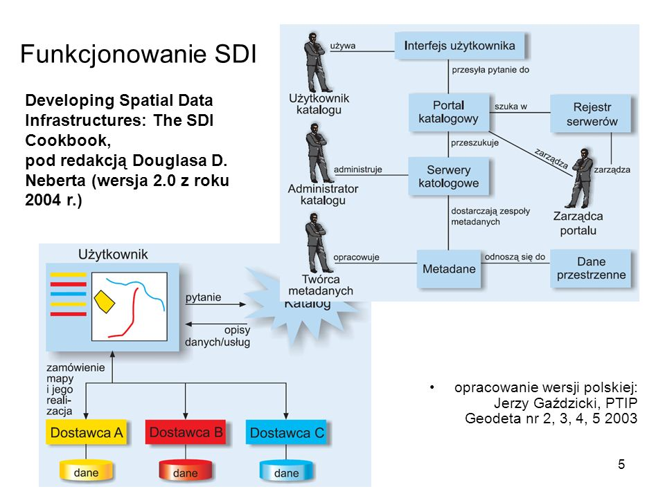 5 Funkcjonowanie SDI opracowanie wersji polskiej: Jerzy Gaździcki, PTIP Geodeta nr 2, 3, 4, 5 2003 Developing Spatial Data Infrastructures: The SDI Cookbook, pod redakcją Douglasa D.