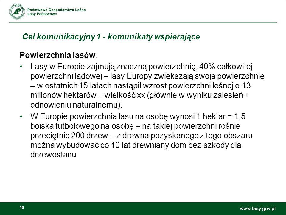 10 Cel komunikacyjny 1 - komunikaty wspierające Powierzchnia lasów. Lasy w Europie zajmują znaczną powierzchnię, 40% całkowitej powierzchni lądowej –